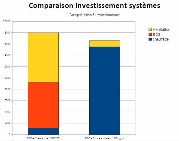 RSI investissement cas1