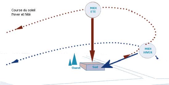 course-solaire