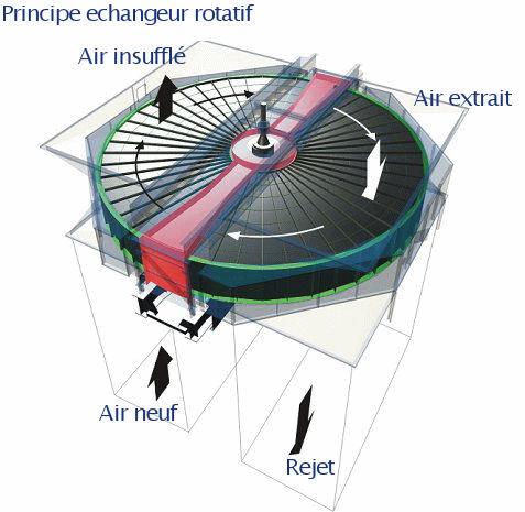 echangeur rotatif