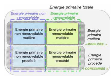 energie primaire totale