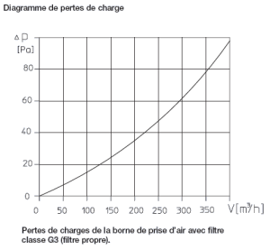 pertes charges