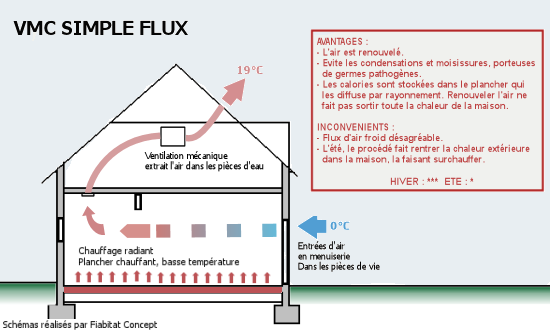 puits canadien tudes de cas scop fiabitat concept. Black Bedroom Furniture Sets. Home Design Ideas