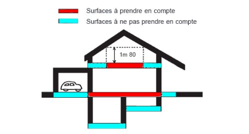 comprendre les surfaces utilis es scop fiabitat concept. Black Bedroom Furniture Sets. Home Design Ideas