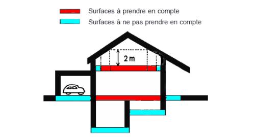 comprendre les surfaces utilis es scop fiabitat concept construction et ing nierie cologique. Black Bedroom Furniture Sets. Home Design Ideas