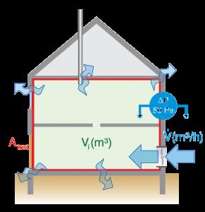principe mesure