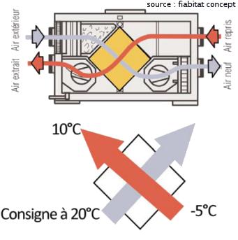 comment sont faits les changeurs de chaleur des vmc double flux scop fiabitat concept. Black Bedroom Furniture Sets. Home Design Ideas