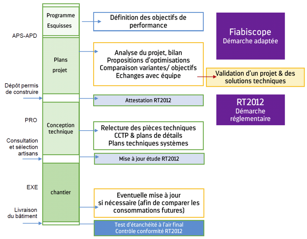 diagramme etapes