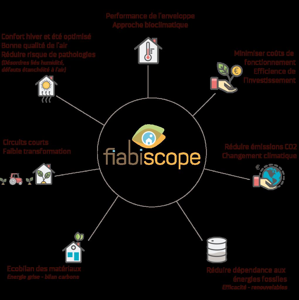 fiabiscope1500-v2