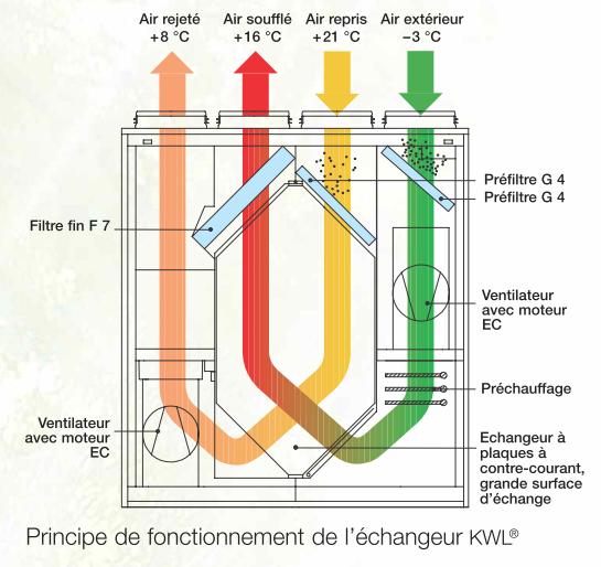 la ventilation double flux à la loupe | scop fiabitat concept