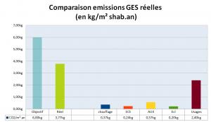 bilan CO2