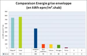 bilan energie grise