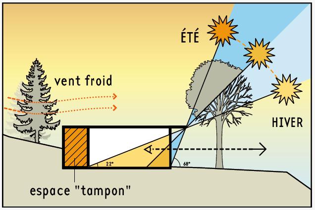 bioclimatique